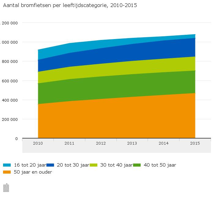 Aantal-bromfietsen-per-leeftijdscategorie-2010-2015-15-07-14