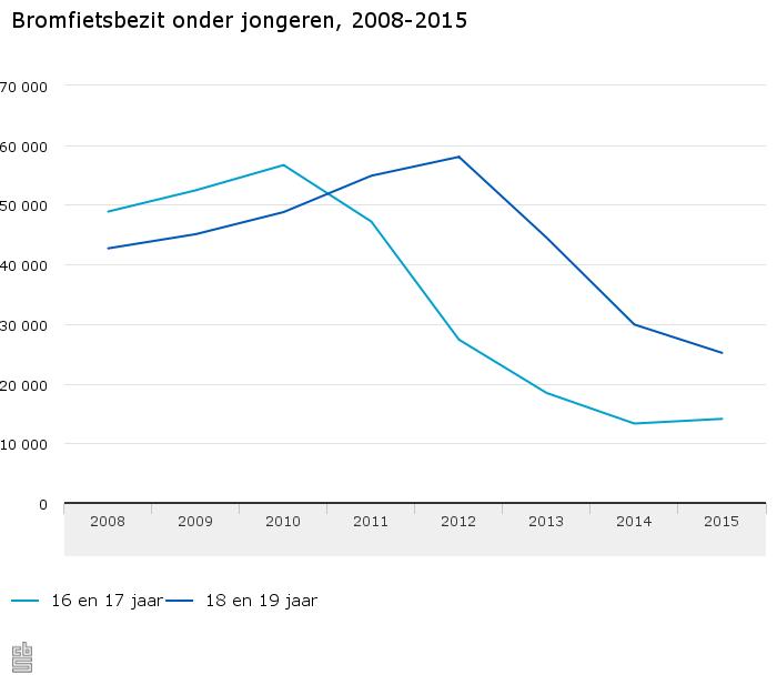 Bromfietsbezit-onder-jongeren-2008-2015-15-07-07
